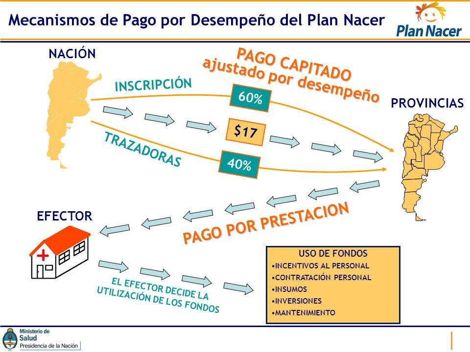 $17 60% 40% INSCRIPCIÓN TRAZADORAS NACIÓN PROVINCIAS EFECTOR USO DE FONDOS INCENTIVOS AL PERSONAL CONTRATACIÓN PERSONAL INSUMOS INVERSIONES MANTENIMIE