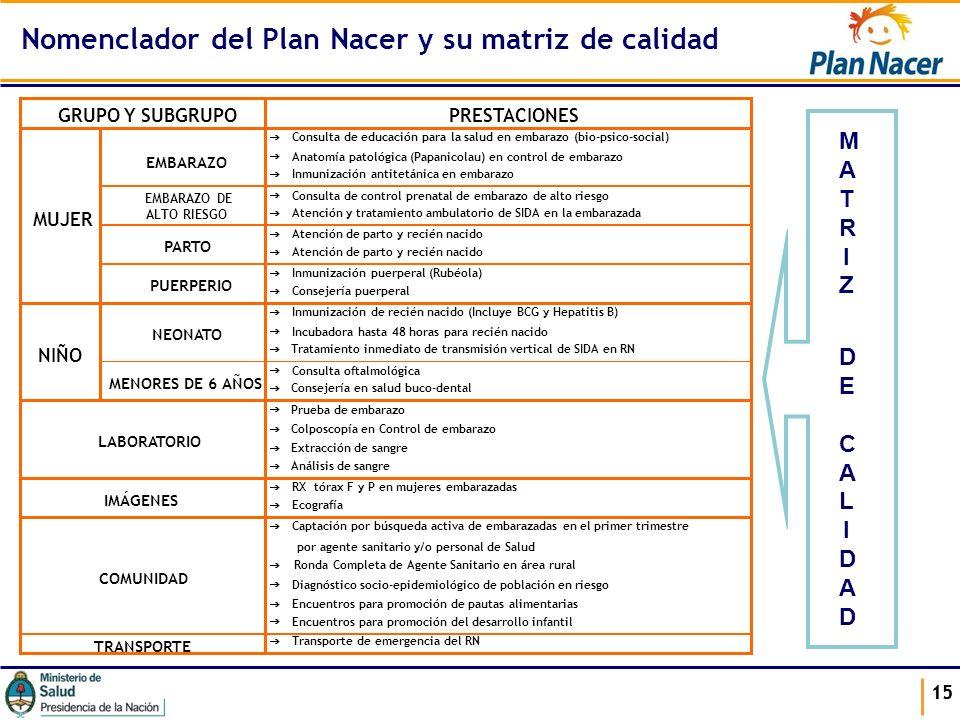 15 Nomenclador del Plan Nacer y su matriz de calidad Consulta de educación para la salud en embarazo (bio-psico-social) Anatomía patológica (Papanicol