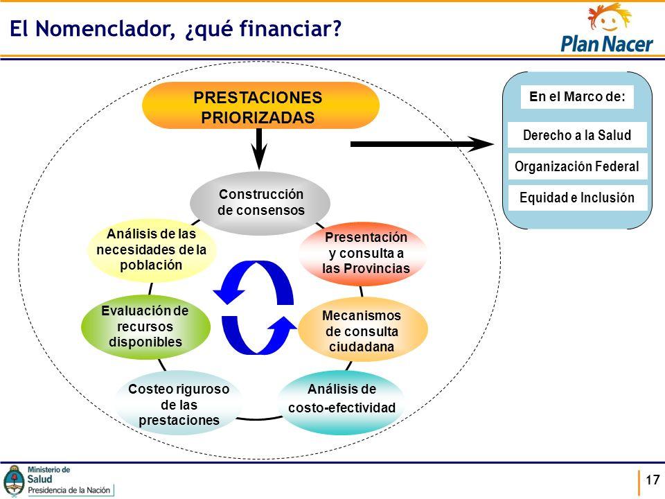 17 Análisis de las necesidades de la población Construcción de consensos Presentación y consulta a las Provincias Mecanismos de consulta ciudadana Cos