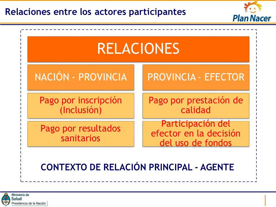 Relaciones entre los actores participantes CONTEXTO DE RELACIÓN PRINCIPAL - AGENTE RELACIONES NACIÓN - PROVINCIA Pago por inscripción (Inclusión) Pago
