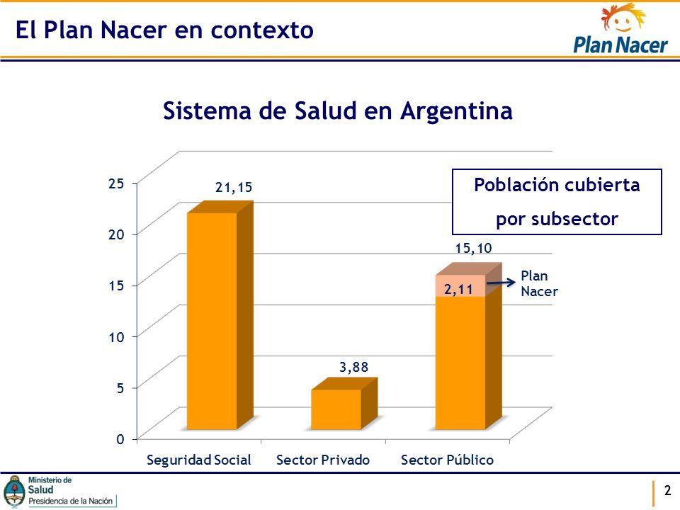 Sistema de Salud en Argentina 2 Población cubierta por subsector El Plan Nacer en contexto
