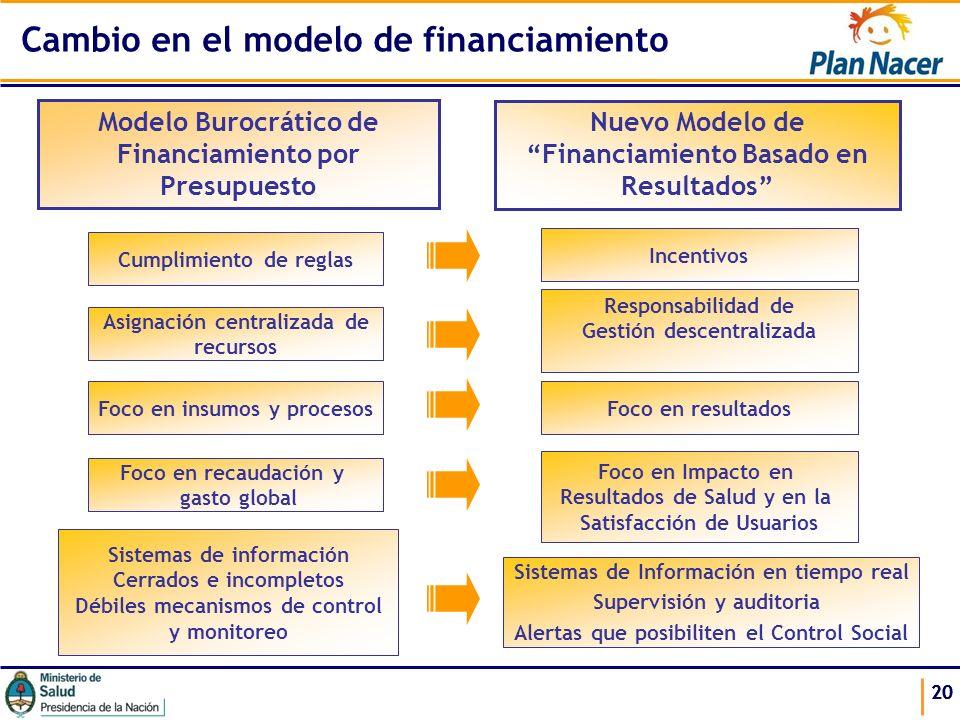 20 Modelo Burocrático de Financiamiento por Presupuesto Nuevo Modelo de Financiamiento Basado en Resultados Cumplimiento de reglas Asignación centrali