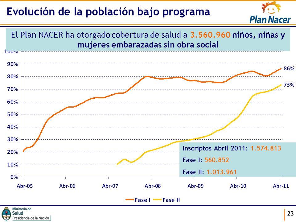 23 Evolución de la población bajo programa El Plan NACER ha otorgado cobertura de salud a 3.560.960 niños, niñas y mujeres embarazadas sin obra social