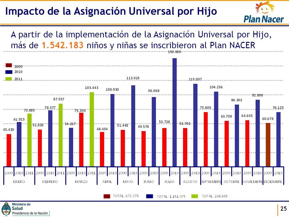 25 Impacto de la Asignación Universal por Hijo A partir de la implementación de la Asignación Universal por Hijo, más de 1.542.183 niños y niñas se in