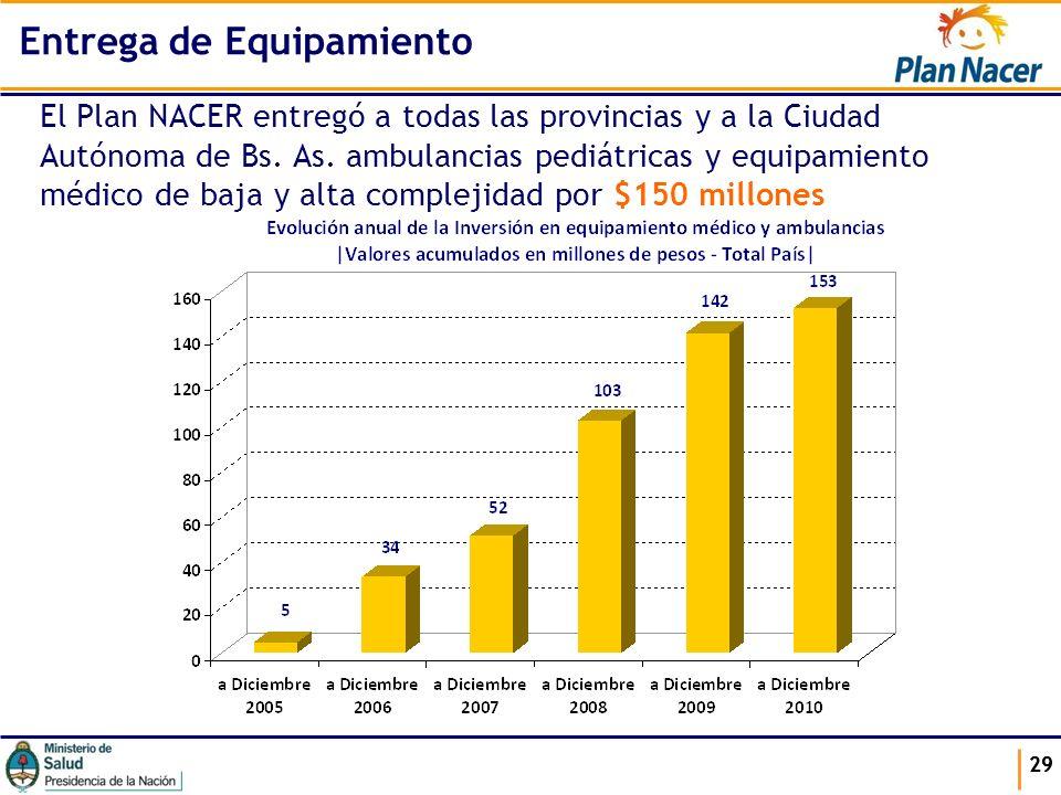 29 El Plan NACER entregó a todas las provincias y a la Ciudad Autónoma de Bs. As. ambulancias pediátricas y equipamiento médico de baja y alta complej