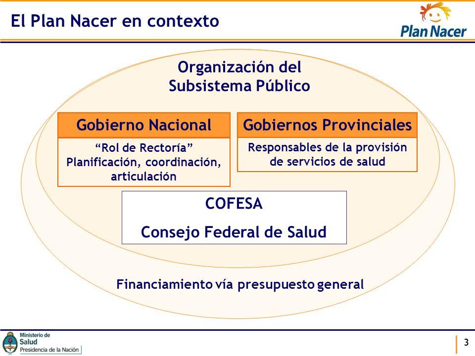 3 Organización del Subsistema Público Gobierno Nacional COFESA Consejo Federal de Salud Rol de Rectoría Planificación, coordinación, articulación Gobi