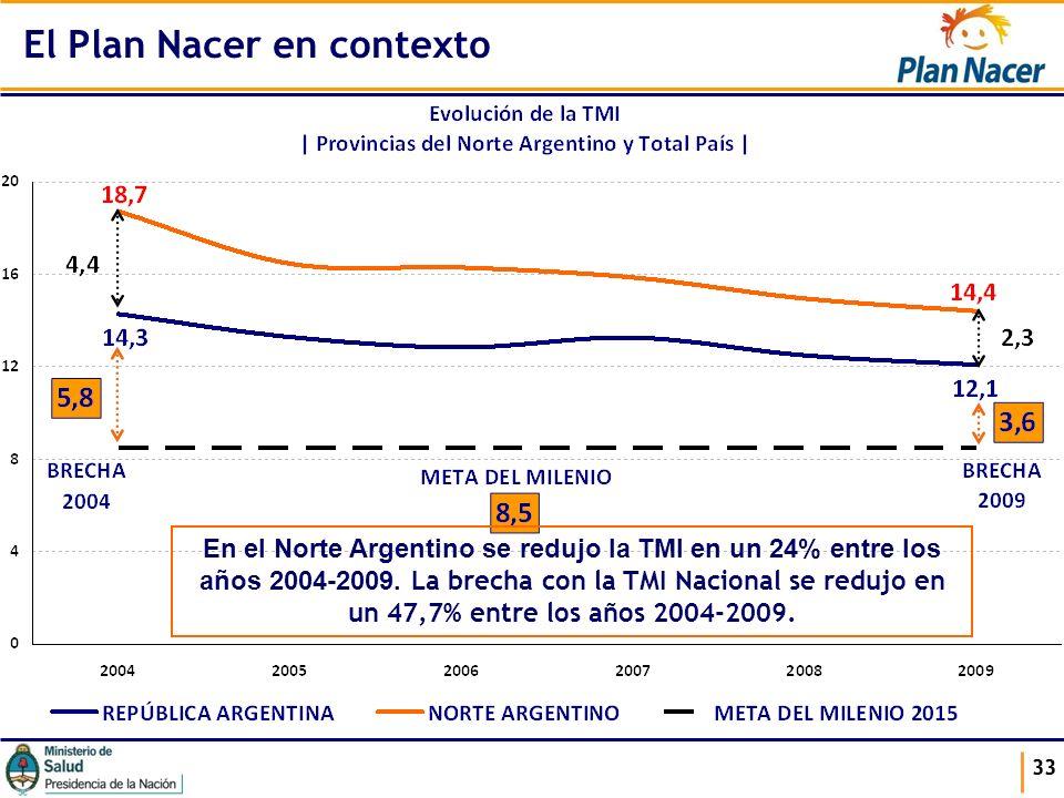 33 El Plan Nacer en contexto En el Norte Argentino se redujo la TMI en un 24% entre los años 2004-2009. La brecha con la TMI Nacional se redujo en un