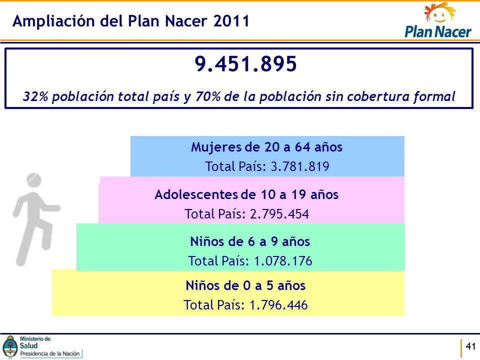 41 Mujeres de 20 a 64 años Total País: 3.781.819 Adolescentes de 10 a 19 años Total País: 2.795.454 Niños de 6 a 9 años Total País: 1.078.176 Niños de
