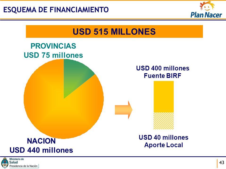 43 ESQUEMA DE FINANCIAMIENTO USD 515 MILLONES PROVINCIAS USD 75 millones NACION USD 440 millones USD 400 millones Fuente BIRF USD 40 millones Aporte L