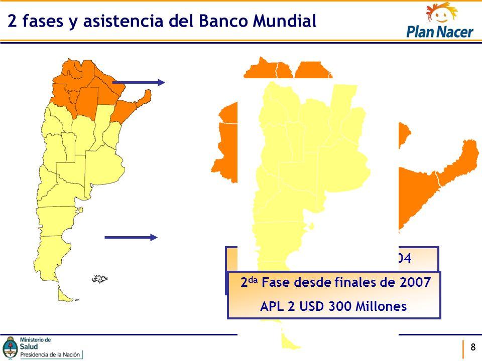 8 2 fases y asistencia del Banco Mundial 1 era Fase desde Dic. 2004 APL 1 USD 135 Millones 2 da Fase desde finales de 2007 APL 2 USD 300 Millones