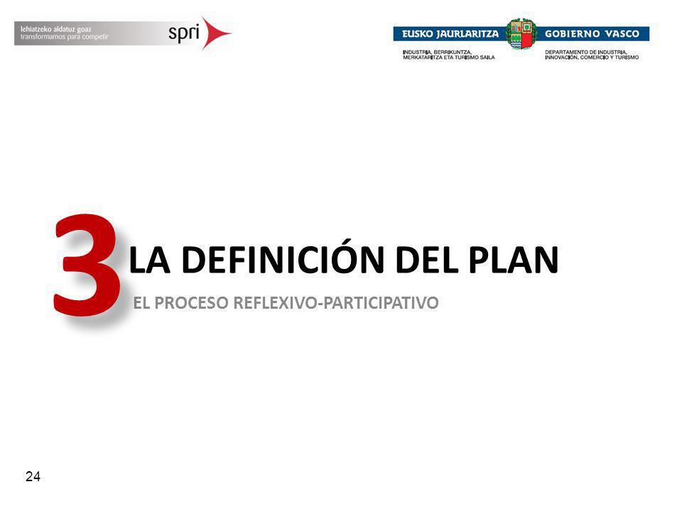 24 LA DEFINICIÓN DEL PLAN EL PROCESO REFLEXIVO-PARTICIPATIVO 3 3