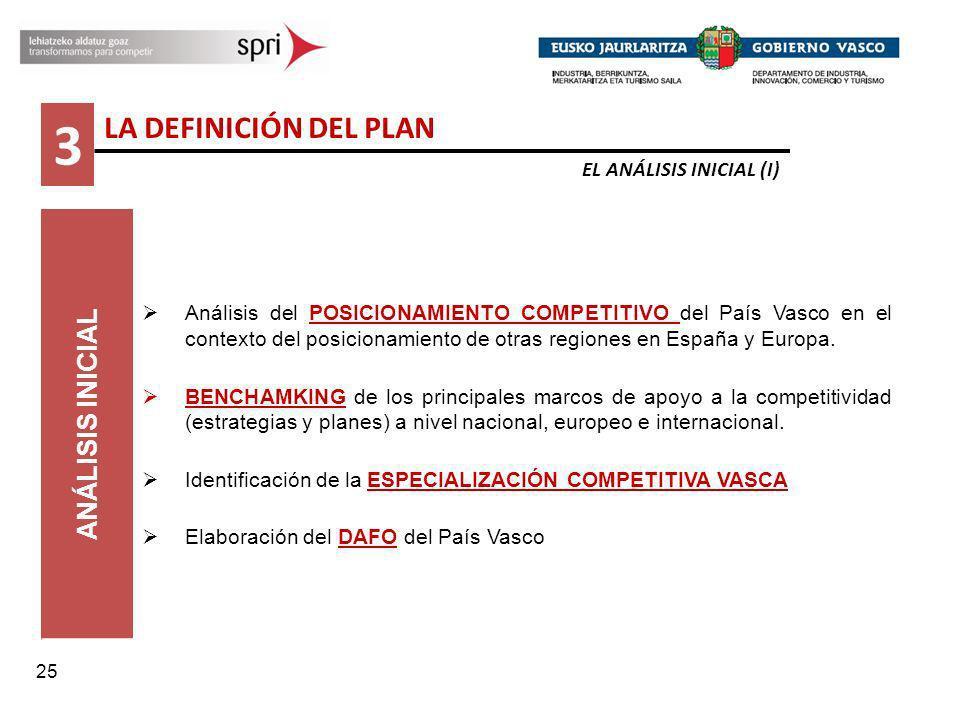 25 ANÁLISIS INICIAL Análisis del POSICIONAMIENTO COMPETITIVO del País Vasco en el contexto del posicionamiento de otras regiones en España y Europa. B