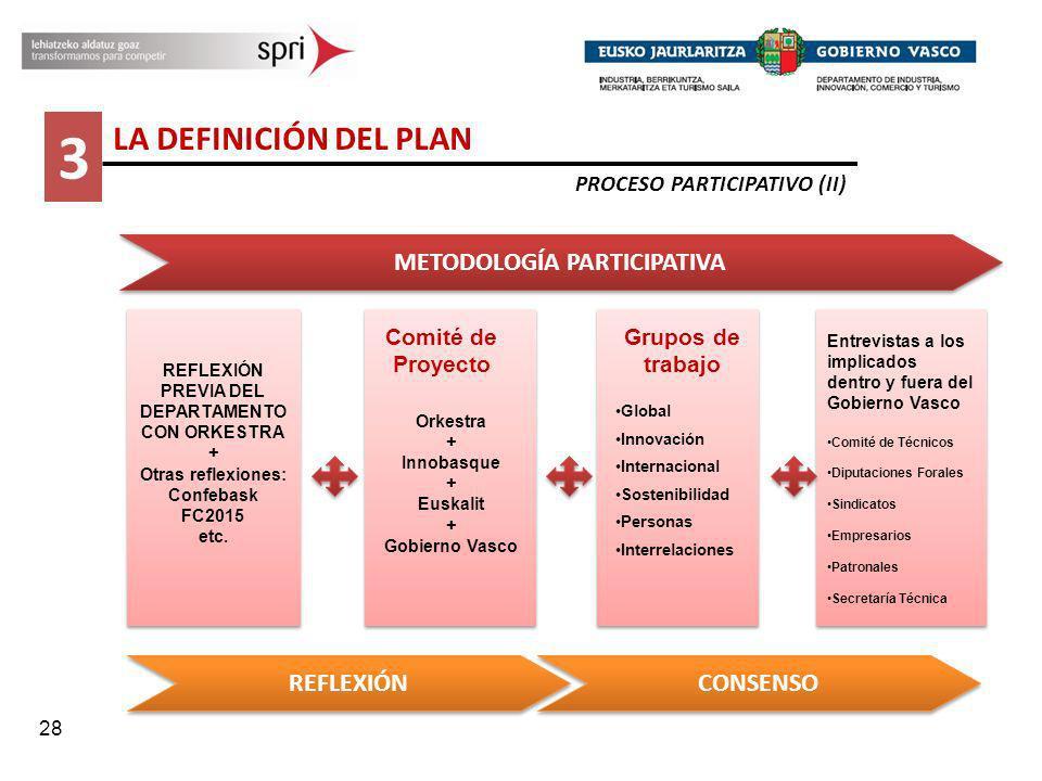 28 Grupos de trabajo Global Innovación Internacional Sostenibilidad Personas Interrelaciones METODOLOGÍA PARTICIPATIVA REFLEXIÓN PREVIA DEL DEPARTAMEN