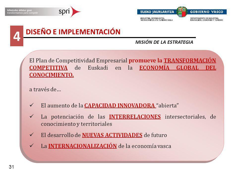 31 4 DISEÑO E IMPLEMENTACIÓN MISIÓN DE LA ESTRATEGIA El Plan de Competitividad Empresarial promueve la TRANSFORMACIÓN COMPETITIVA de Euskadi en la ECO