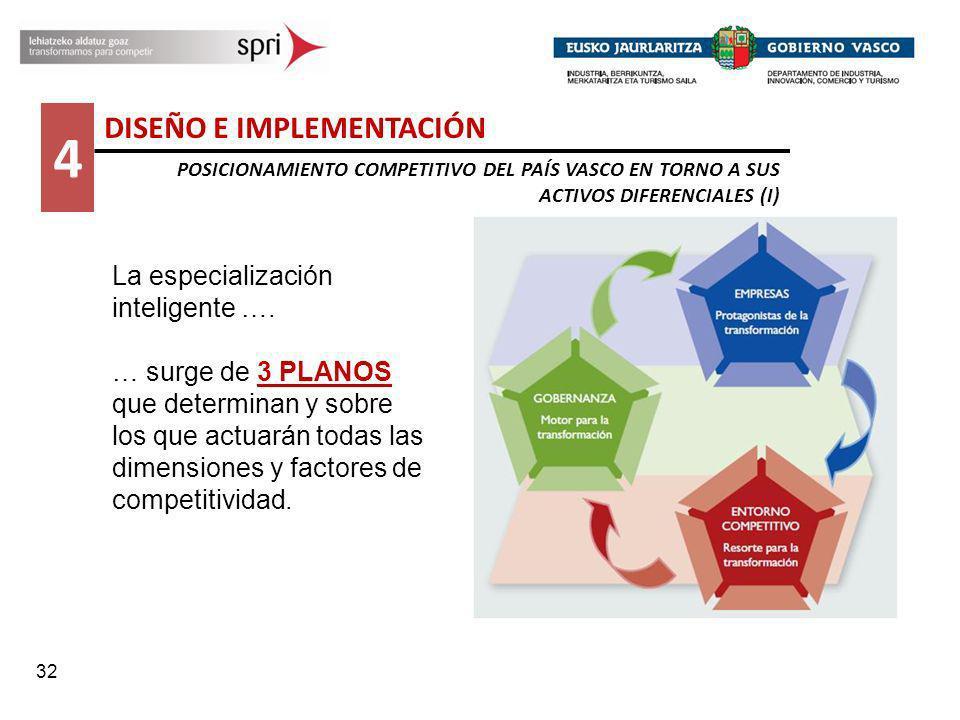 32 La especialización inteligente …. … surge de 3 PLANOS que determinan y sobre los que actuarán todas las dimensiones y factores de competitividad. 4