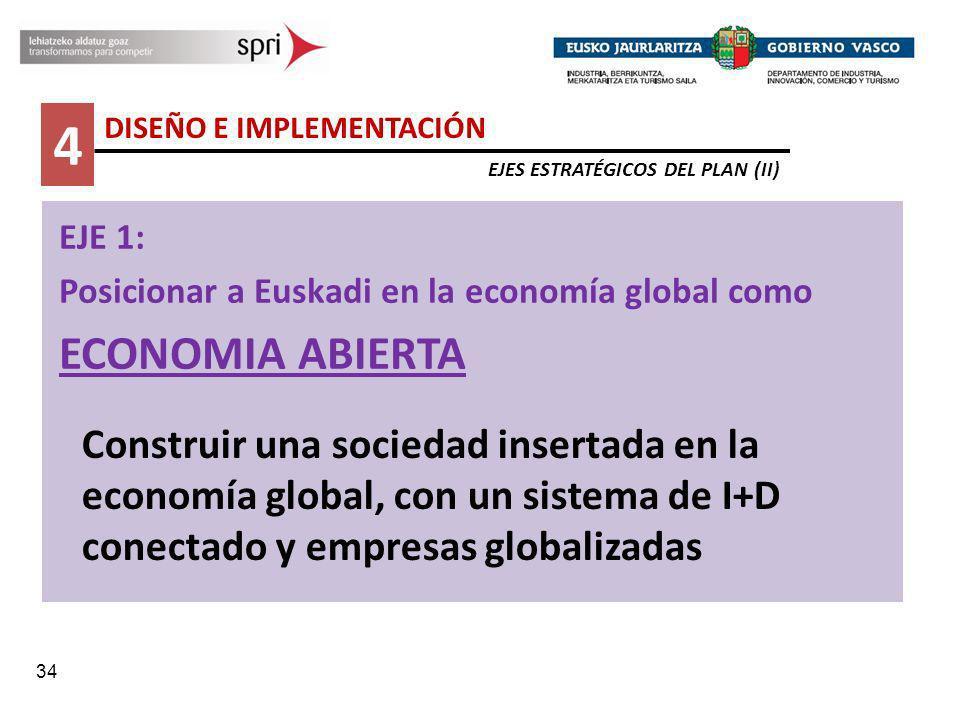 34 4 DISEÑO E IMPLEMENTACIÓN EJES ESTRATÉGICOS DEL PLAN (II) EJE 1: Posicionar a Euskadi en la economía global como ECONOMIA ABIERTA Construir una soc