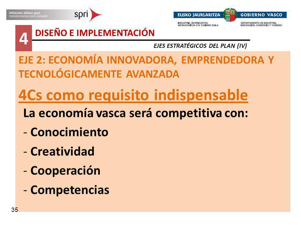 EJE 2: ECONOMÍA INNOVADORA, EMPRENDEDORA Y TECNOLÓGICAMENTE AVANZADA 4Cs como requisito indispensable La economía vasca será competitiva con: - Conoci