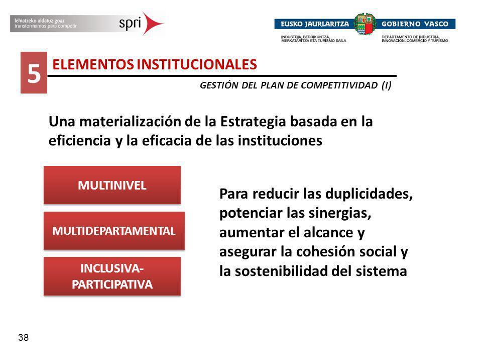 38 5 ELEMENTOS INSTITUCIONALES GESTIÓN DEL PLAN DE COMPETITIVIDAD (I) MULTINIVEL MULTIDEPARTAMENTAL INCLUSIVA- PARTICIPATIVA Para reducir las duplicid