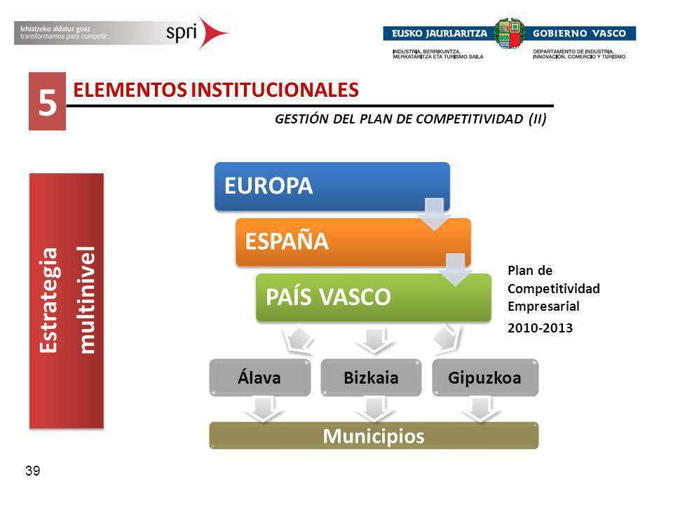 39 5 ELEMENTOS INSTITUCIONALES GESTIÓN DEL PLAN DE COMPETITIVIDAD (II) Estrategia multinivel Estrategia multinivel EUROPAESPAÑAPAÍS VASCO BizkaiaGipuz