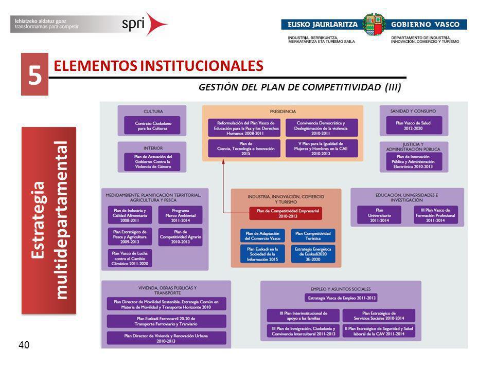 40 5 ELEMENTOS INSTITUCIONALES GESTIÓN DEL PLAN DE COMPETITIVIDAD (III) Estrategia multidepartamental