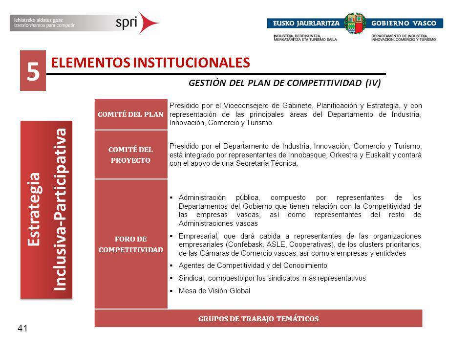 41 5 ELEMENTOS INSTITUCIONALES GESTIÓN DEL PLAN DE COMPETITIVIDAD (IV) Estrategia Inclusiva-Participativa Estrategia Inclusiva-Participativa COMITÉ DE