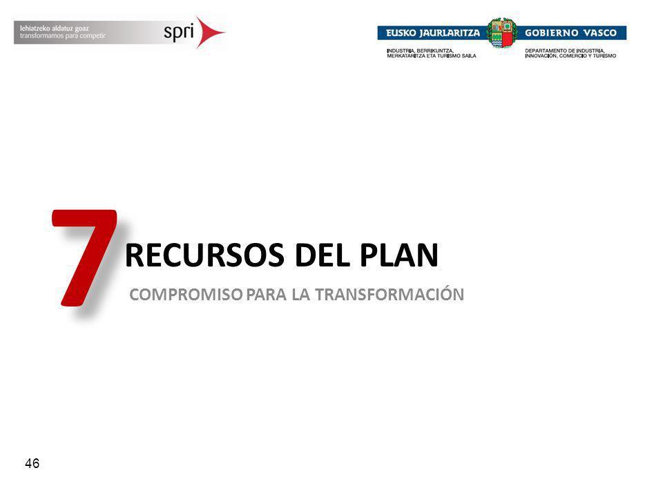 46 RECURSOS DEL PLAN COMPROMISO PARA LA TRANSFORMACIÓN 7 7