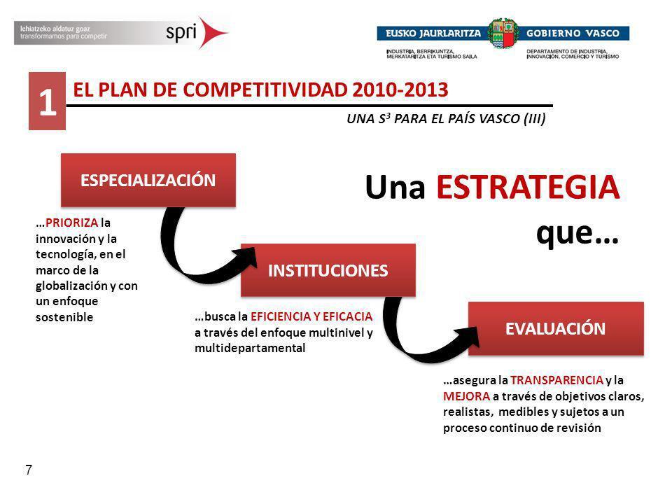 7 1 EL PLAN DE COMPETITIVIDAD 2010-2013 UNA S 3 PARA EL PAÍS VASCO (III) EVALUACIÓN …PRIORIZA la innovación y la tecnología, en el marco de la globali