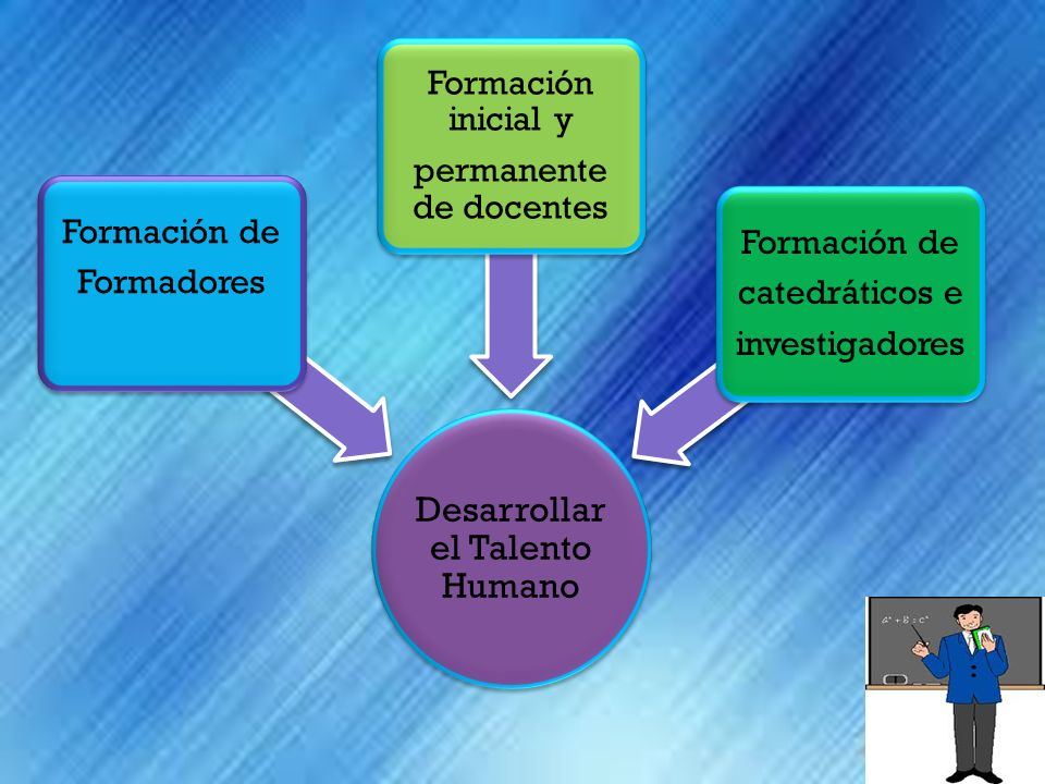 Desarrollar el Talento Humano Formación de Formadores Formación inicial y permanente de docentes Formación de catedráticos e investigadores