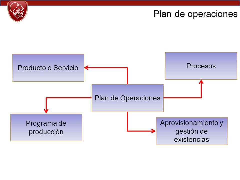 Plan de Operaciones Plan de operaciones Producto o Servicio Procesos Programa de producción Aprovisionamiento y gestión de existencias