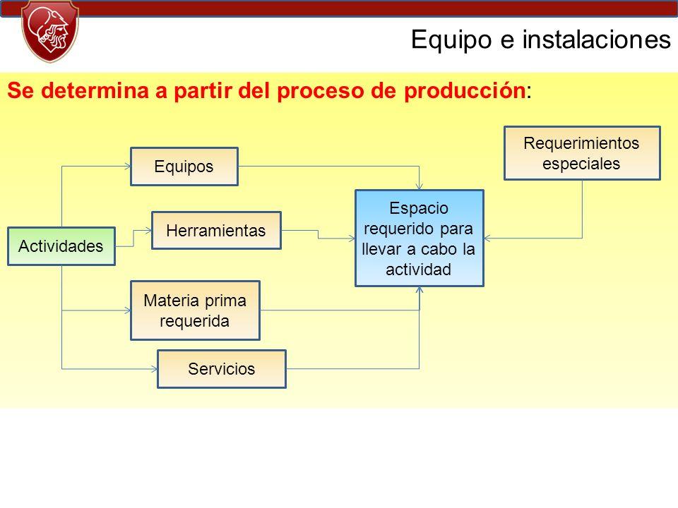 Se determina a partir del proceso de producción: Equipo e instalaciones Actividades Equipos Herramientas Materia prima requerida Espacio requerido para llevar a cabo la actividad Requerimientos especiales Servicios