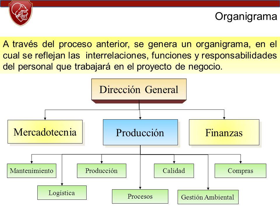 Organigrama A través del proceso anterior, se genera un organigrama, en el cual se reflejan las interrelaciones, funciones y responsabilidades del personal que trabajará en el proyecto de negocio.