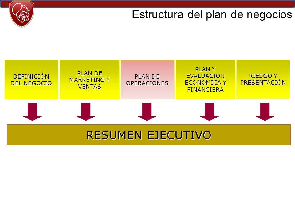 DEFINICIÓN DEL NEGOCIO PLAN DE MARKETING Y VENTAS PLAN DE OPERACIONES PLAN Y EVALUACION ECONOMICA Y FINANCIERA RIESGO Y PRESENTACIÓN RESUMEN EJECUTIVO Estructura del plan de negocios