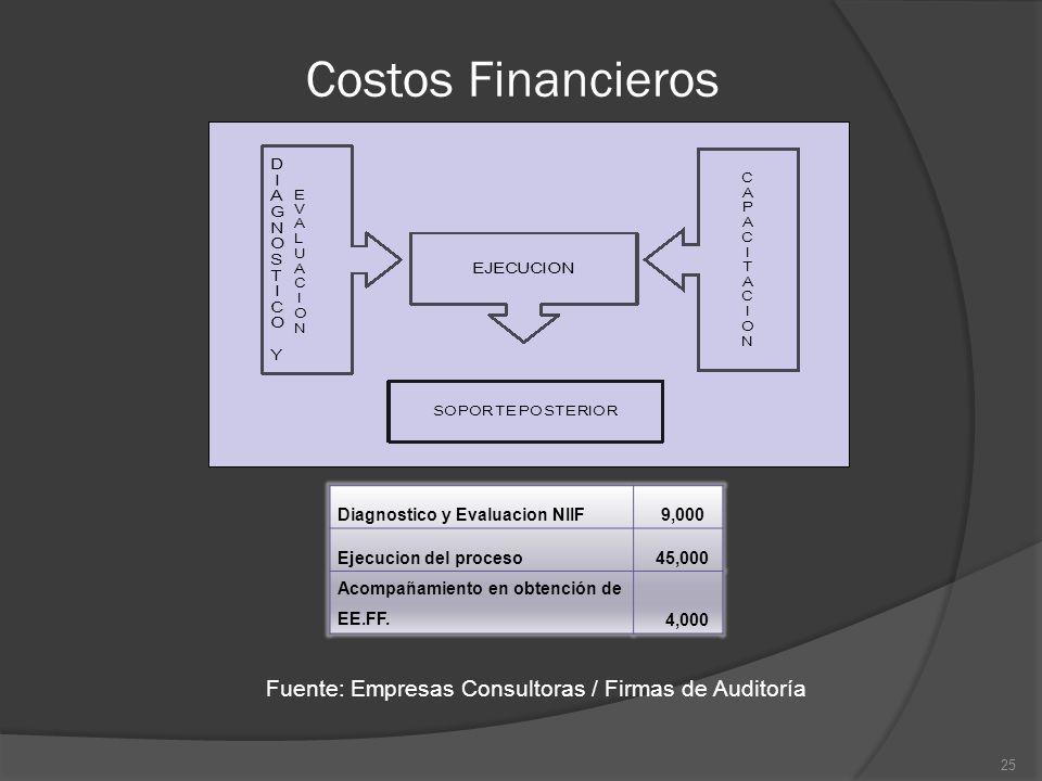 Costos Financieros Diagnostico y Evaluacion NIIF 9,000 Ejecucion del proceso 45,000 Acompañamiento en obtención de EE.FF. 4,000 25 Fuente: Empresas Co