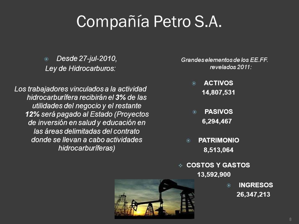 Compañía Petro S.A. INGRESOS 26,347,213 COSTOS Y GASTOS 13,592,900 ACTIVOS 14,807,531 PASIVOS 6,294,467 PATRIMONIO 8,513,064 8 Desde 27-jul-2010, Ley