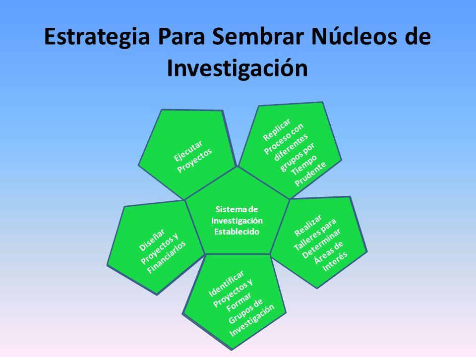 Estrategia Para Sembrar Núcleos de Investigación Ausencia de Sistema de Investigacion Establecer núcleos de Investigación Realizar Talleres para Deter