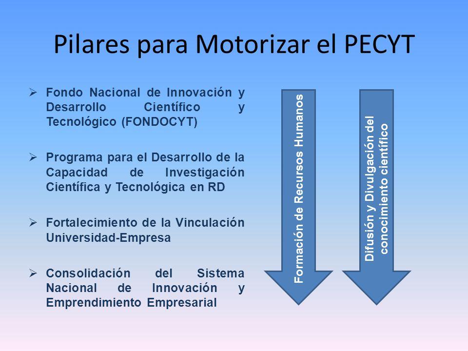 Pilares para Motorizar el PECYT Fondo Nacional de Innovación y Desarrollo Científico y Tecnológico (FONDOCYT) Programa para el Desarrollo de la Capaci
