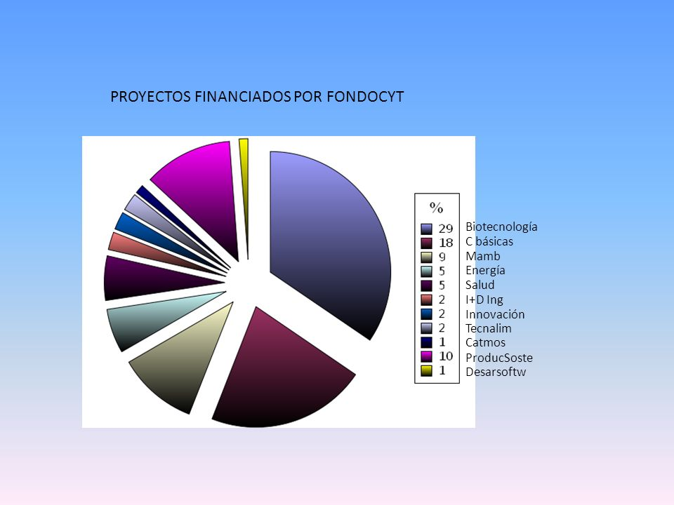 INCREMENTO PROYECTOS FINANCIADOS POR FONDOCYT