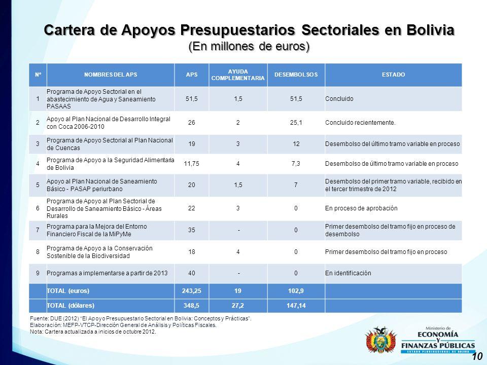 Cartera de Apoyos Presupuestarios Sectoriales en Bolivia (En millones de euros) N°NOMBRES DEL APSAPS AYUDA COMPLEMENTARIA DESEMBOLSOSESTADO 1 Programa de Apoyo Sectorial en el abastecimiento de Agua y Saneamiento PASAAS 51,51,551,5Concluido 2 Apoyo al Plan Nacional de Desarrollo Integral con Coca 2006-2010 26225,1Concluido recientemente.