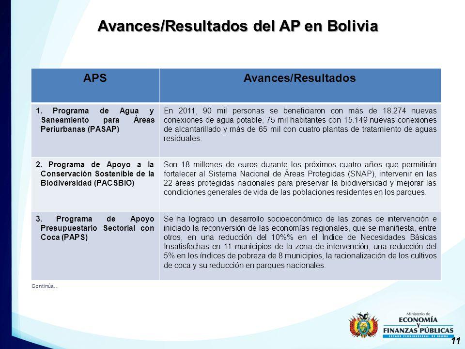 APSAvances/Resultados 1.