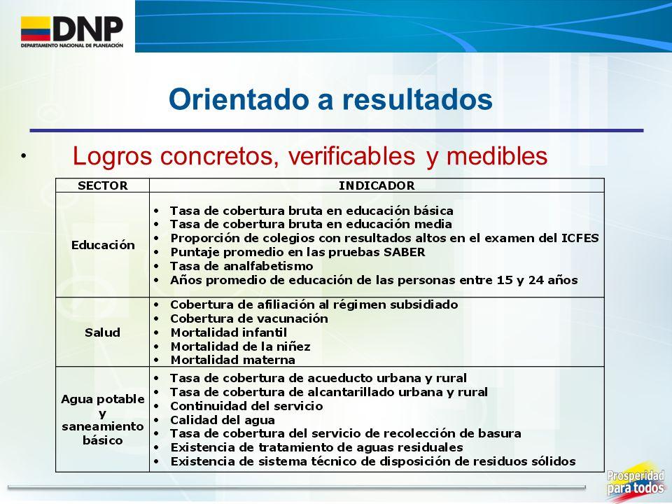 Logros concretos, verificables y medibles Orientado a resultados