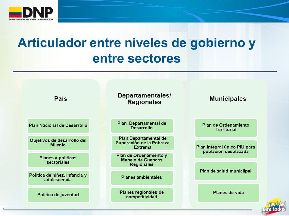 País Plan Nacional de Desarrollo Objetivos de desarrollo del Milenio Planes y políticas sectoriales Política de niñez, infancia y adolescencia Polític