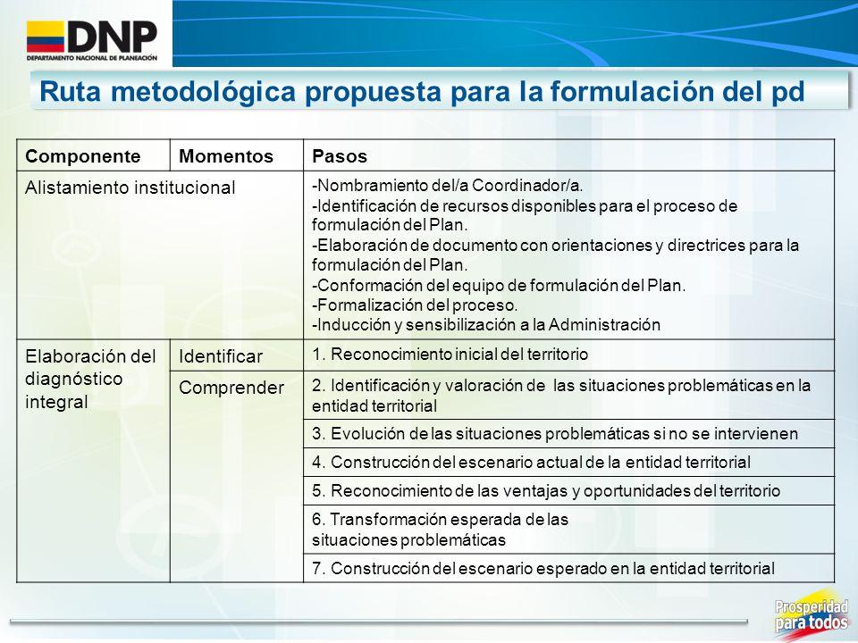 ComponenteMomentosPasos Alistamiento institucional -Nombramiento del/a Coordinador/a. -Identificación de recursos disponibles para el proceso de formu