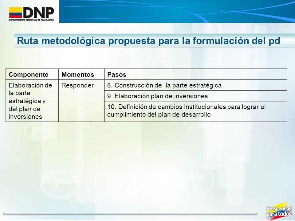 ComponenteMomentosPasos Elaboración de la parte estratégica y del plan de inversiones Responder8. Construcción de la parte estratégica 9. Elaboración