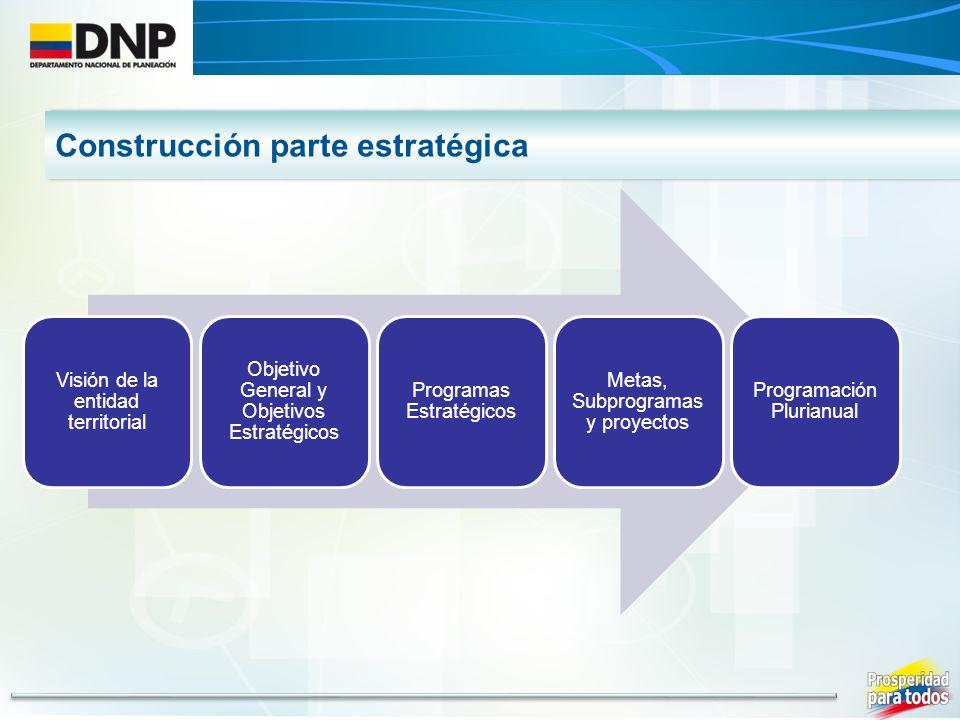 Construcción parte estratégica Visión de la entidad territorial Objetivo General y Objetivos Estratégicos Programas Estratégicos Metas, Subprogramas y proyectos Programación Plurianual