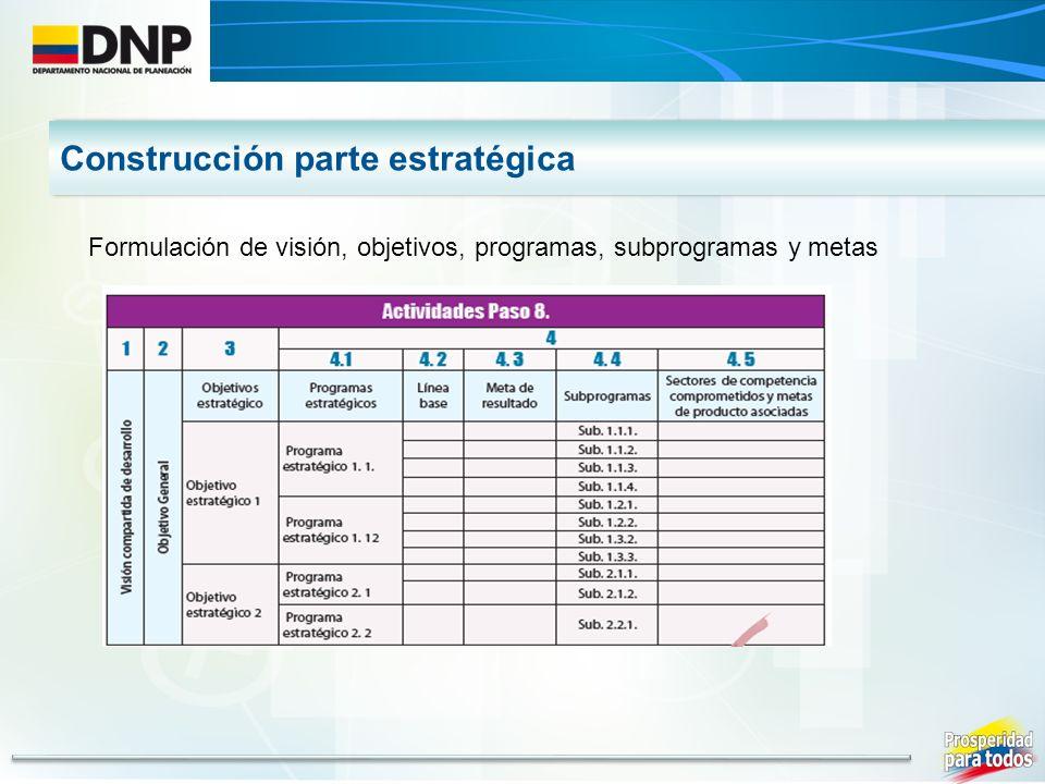 Construcción parte estratégica Formulación de visión, objetivos, programas, subprogramas y metas