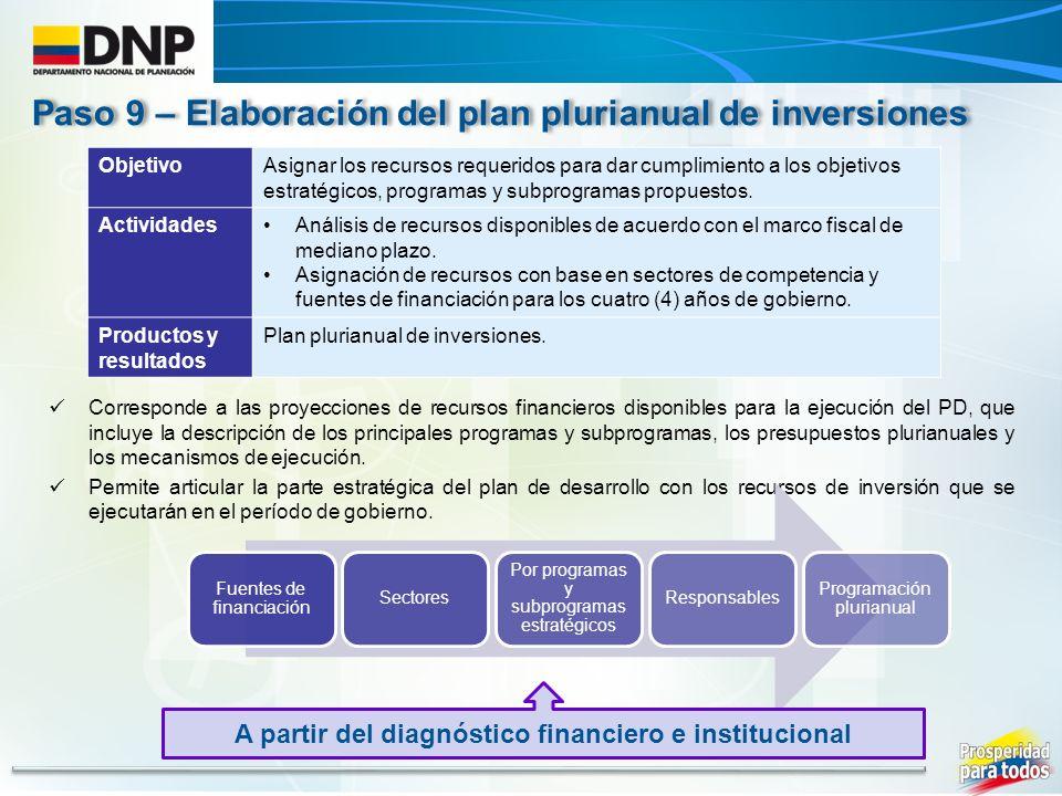 Paso 9 – Elaboración del plan plurianual de inversiones ObjetivoAsignar los recursos requeridos para dar cumplimiento a los objetivos estratégicos, programas y subprogramas propuestos.