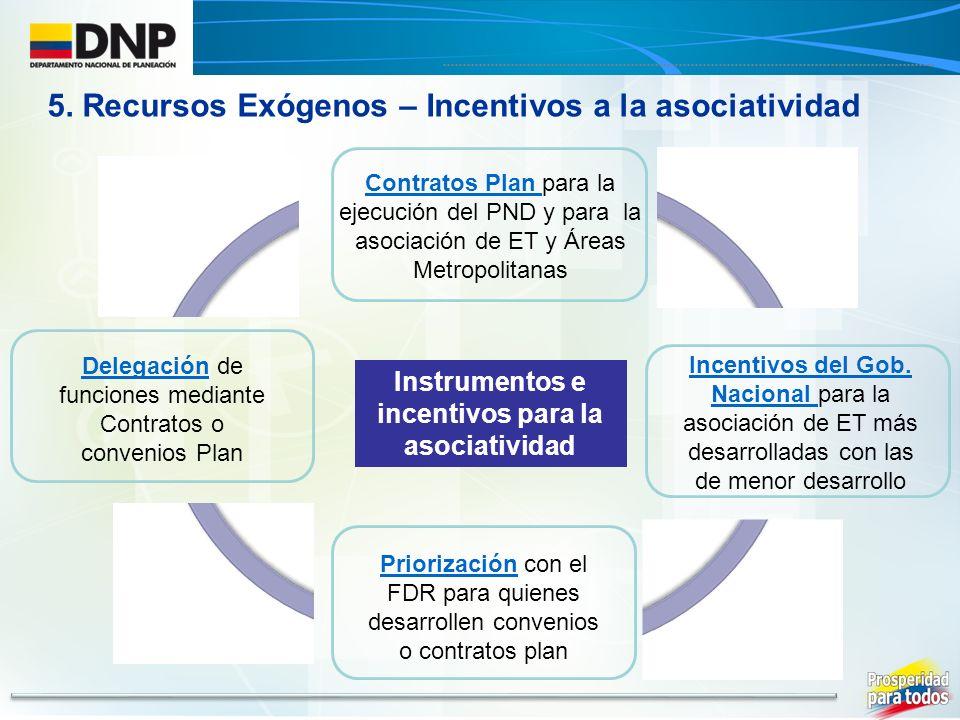 Contratos Plan para la ejecución del PND y para la asociación de ET y Áreas Metropolitanas Delegación de funciones mediante Contratos o convenios Plan