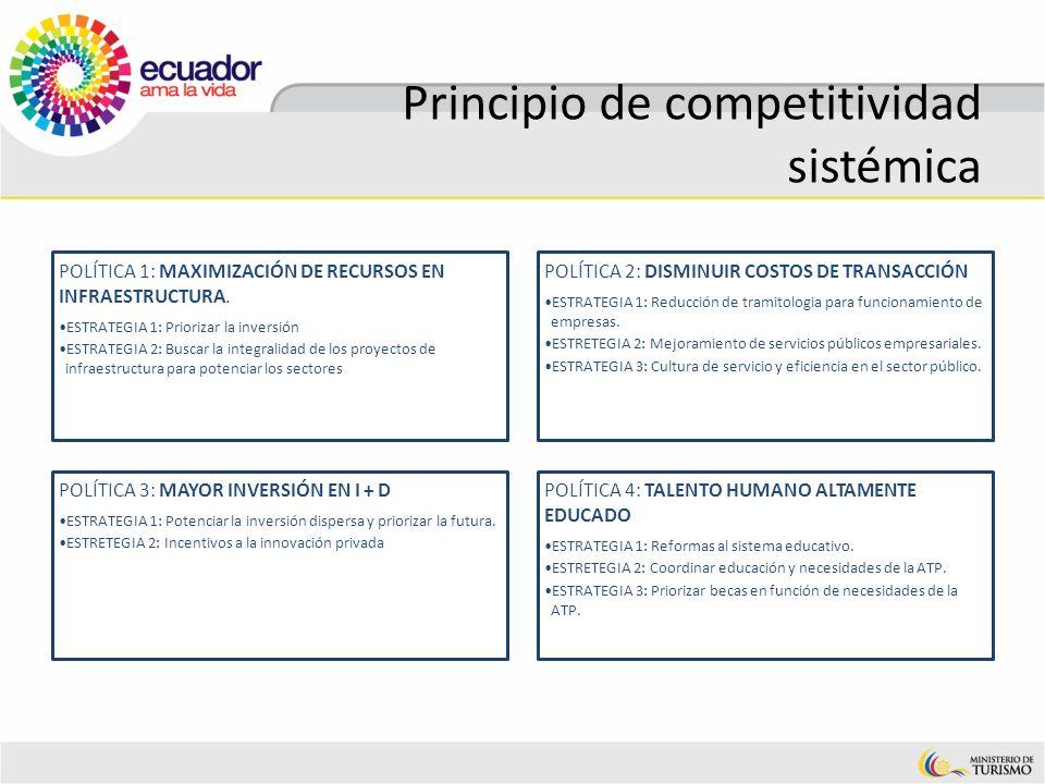 Principio de competitividad sistémica POLÍTICA 1: MAXIMIZACIÓN DE RECURSOS EN INFRAESTRUCTURA. ESTRATEGIA 1: Priorizar la inversión ESTRATEGIA 2: Busc