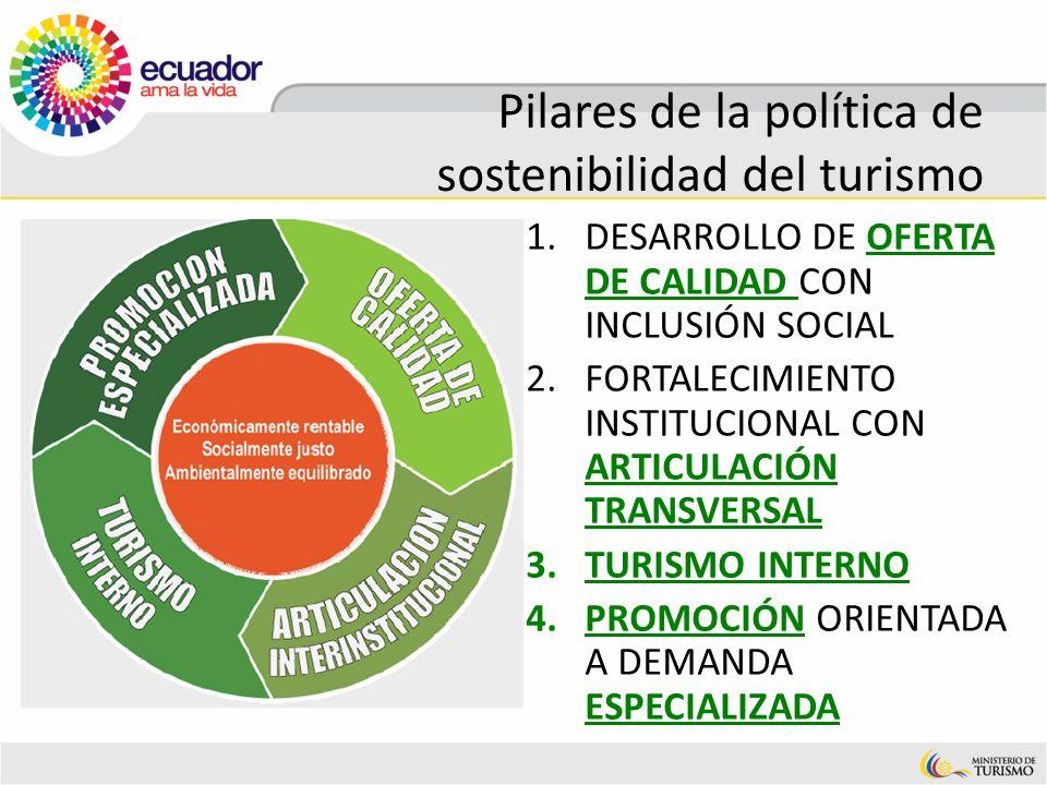 Pilares de la política de sostenibilidad del turismo 1.DESARROLLO DE OFERTA DE CALIDAD CON INCLUSIÓN SOCIAL 2.FORTALECIMIENTO INSTITUCIONAL CON ARTICU