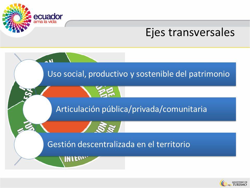 Ejes transversales Uso social, productivo y sostenible del patrimonio Articulación pública/privada/comunitaria Gestión descentralizada en el territori